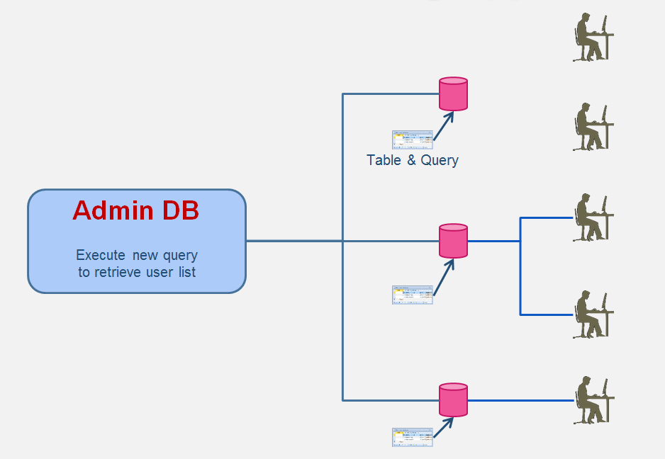 Microsoft Access An Admin Db Part 4 – Get Users With a