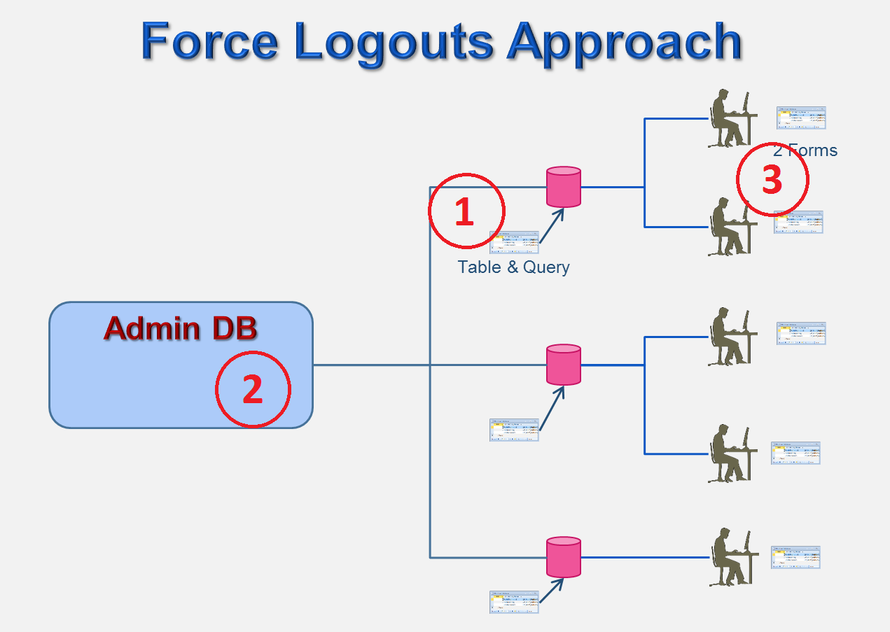 Microsoft Access An Admin Db Part 5 – Force Users of Other